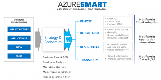 AzureSmart-Process_New