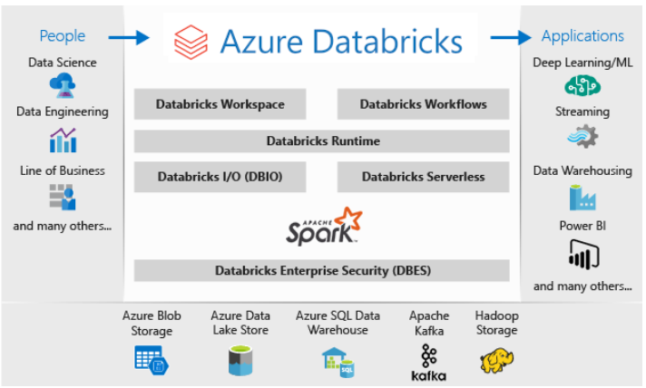 Big Data using Azure cloud-native services
