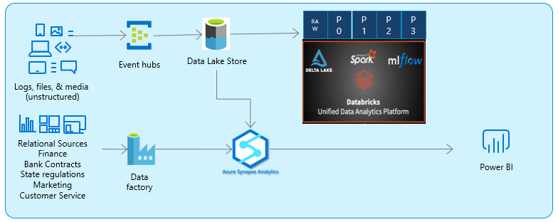 Hadoop to Azure Migration Architecture - After
