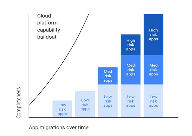 Rationalization of Apps Graph
