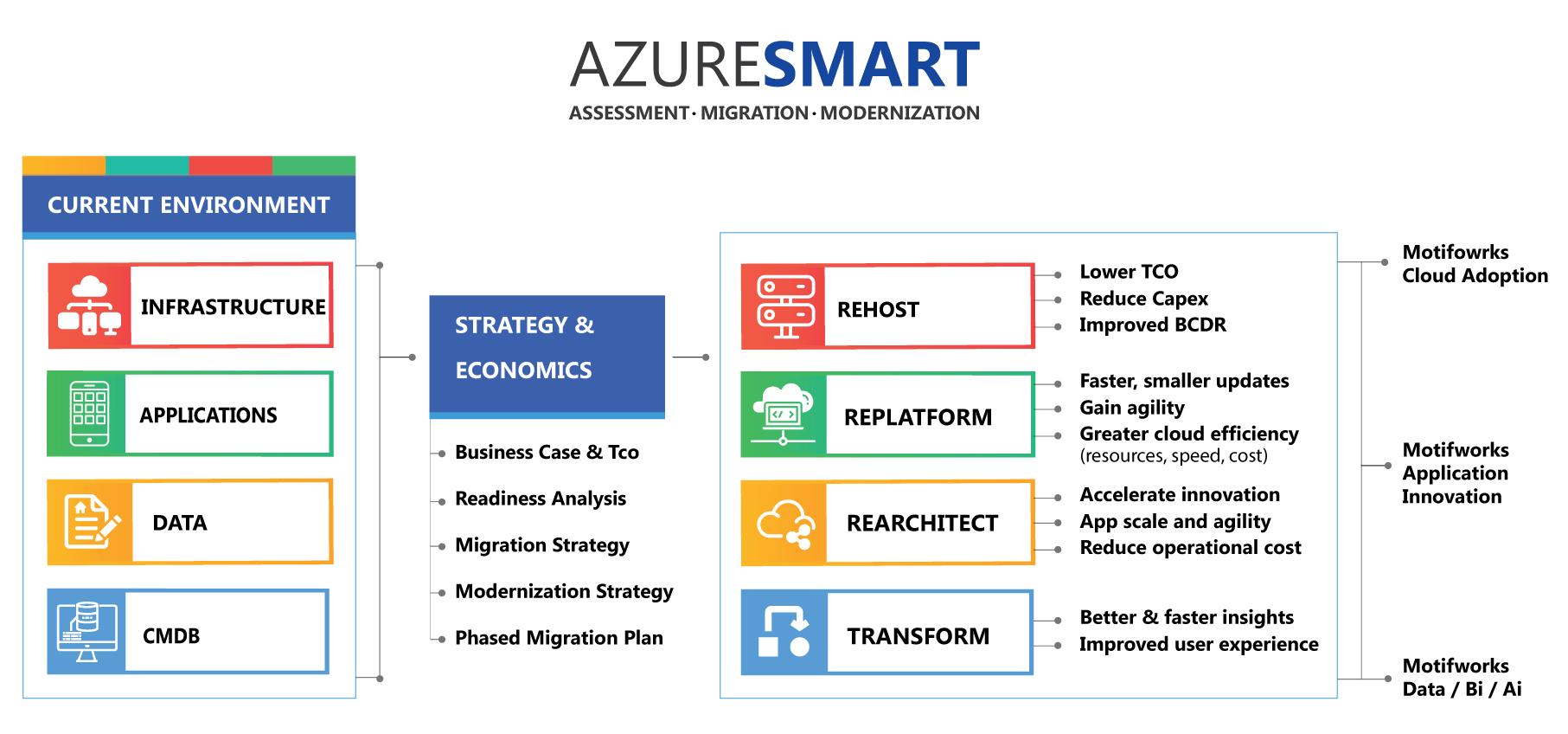 Motifworks AzureSmart Architecture